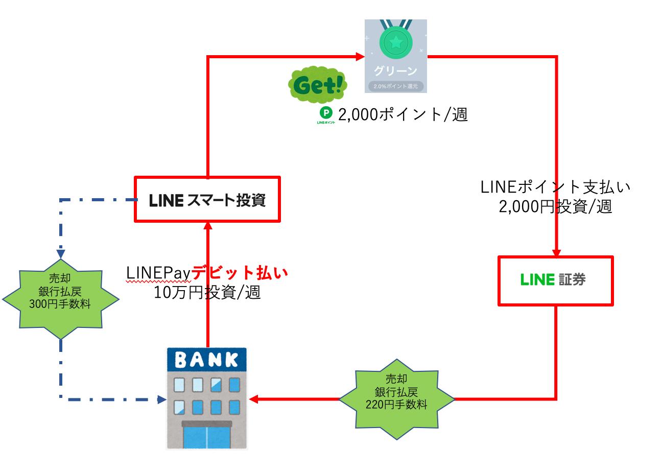 LINEポイント,LINE証券,LINEスマート投資