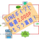 【裏技】LINEポイントを毎週2,000P確実にもらい現金化する方法!LINE証券・LINEスマート投資の裏技!